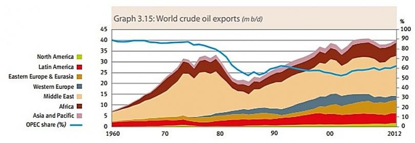 Мировая добыча нефти по годам