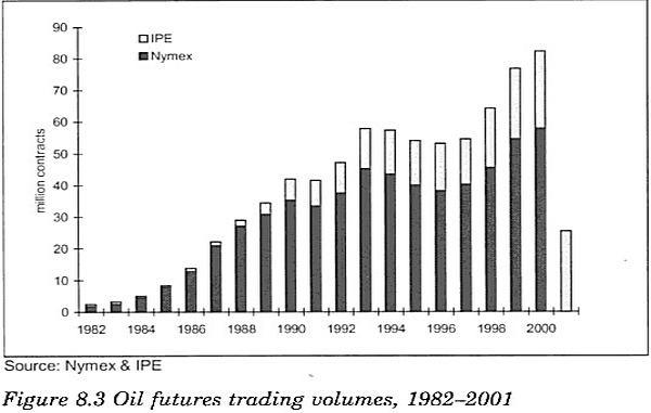 Торговля фьючерсами на сырую нефть на NYMEX (Нью-Йоркская товарная биржа)