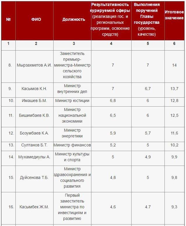 Рейтинг министров РК