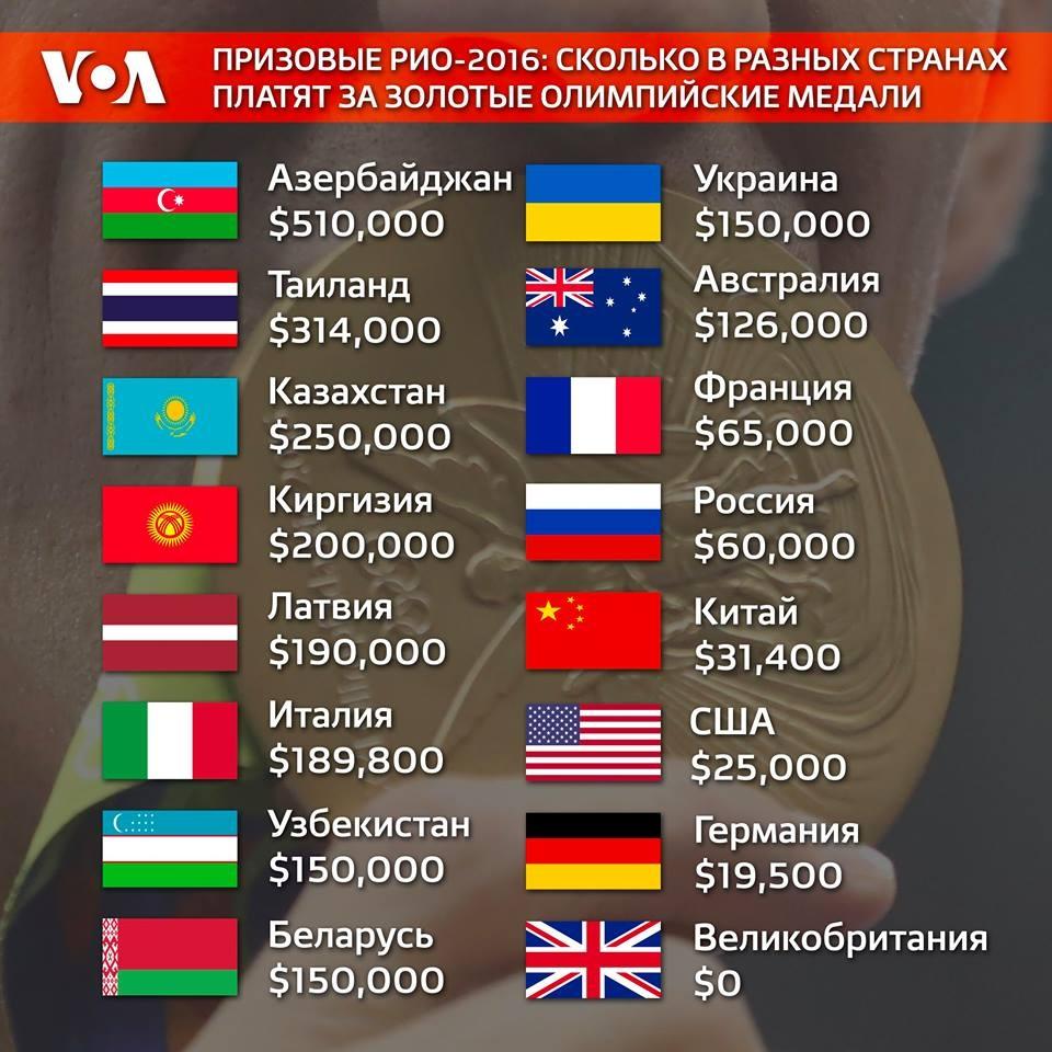 Любопытная таблица даёт понять, как страна поощряет тех, кто защищает её честь