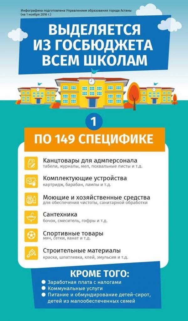 Инфографика управления образования Астаны