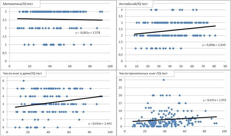 Горизонтальная ось показывает балл за IQ тест для каждого студента. Вертикальная ось: уроки математики (чем выше значение, тем лучше качество уроков), уровень английского (чем выше значение, тем лучше уровень знания языка), число книг в домашней библиотеке (чем выше значение, тем больше книг), число прочитанных за прошлый год книг.