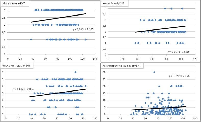 Горизонтальная ось показывает балл по ЕНТ для каждого студента. Вертикальная ось: уроки математики (чем выше значение, тем лучше качество уроков), уровень английского (чем выше значение, тем лучше уровень знания языка), число книг в домашней библиотеке (чем выше значение, тем больше книг), число прочитанных за прошлый год книг.