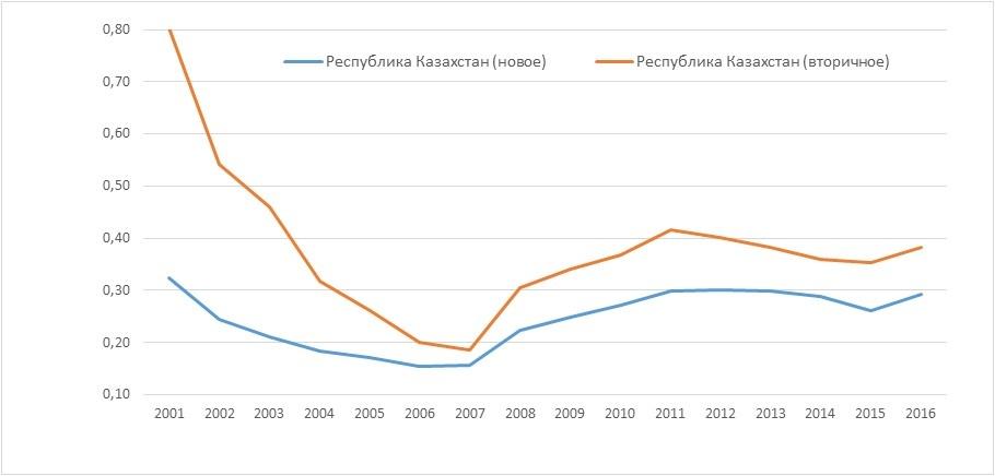 Отношение средней заработной платы к стоимости квадратного метра жилья.