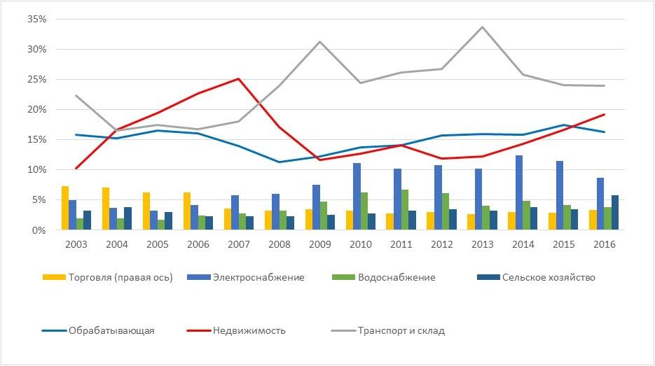 На графике приведена структура несырьевых инвестиций по направлениям использования.