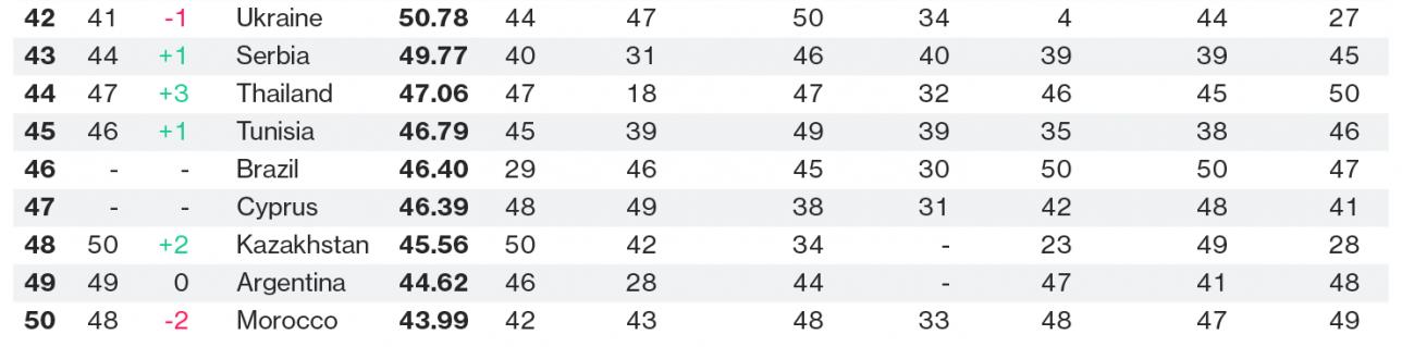 Согласно рейтингу Bloomberg Казахстан занимает 48 место среди 200 стран