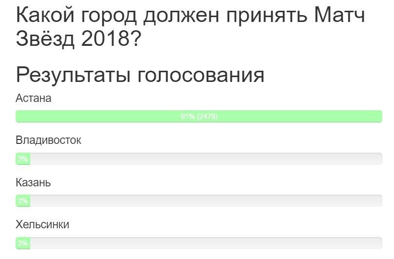 Пользователи активно голосуют за проведение Матча Звёзд в Астане