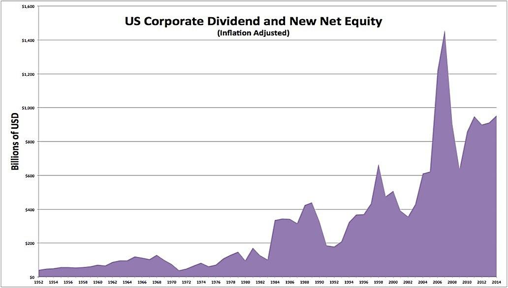 Динамика доходов акционеров в США по годам