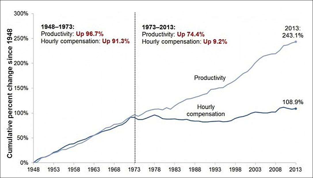 Динамика почасовой ставки оплаты рабочих в США. С 1973 по 2013 год