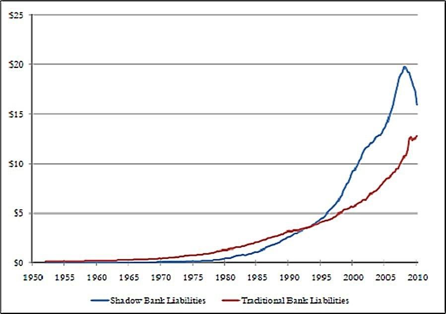 Динамика активов традиционной (красная линия) и теневой (синяя) банковских систем в США.