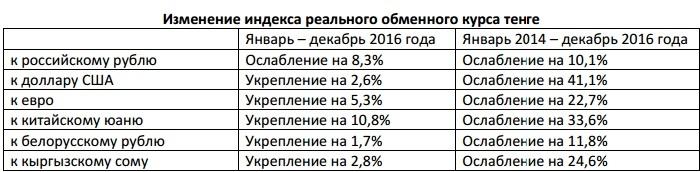 Изменение индекса обменного курса тенге