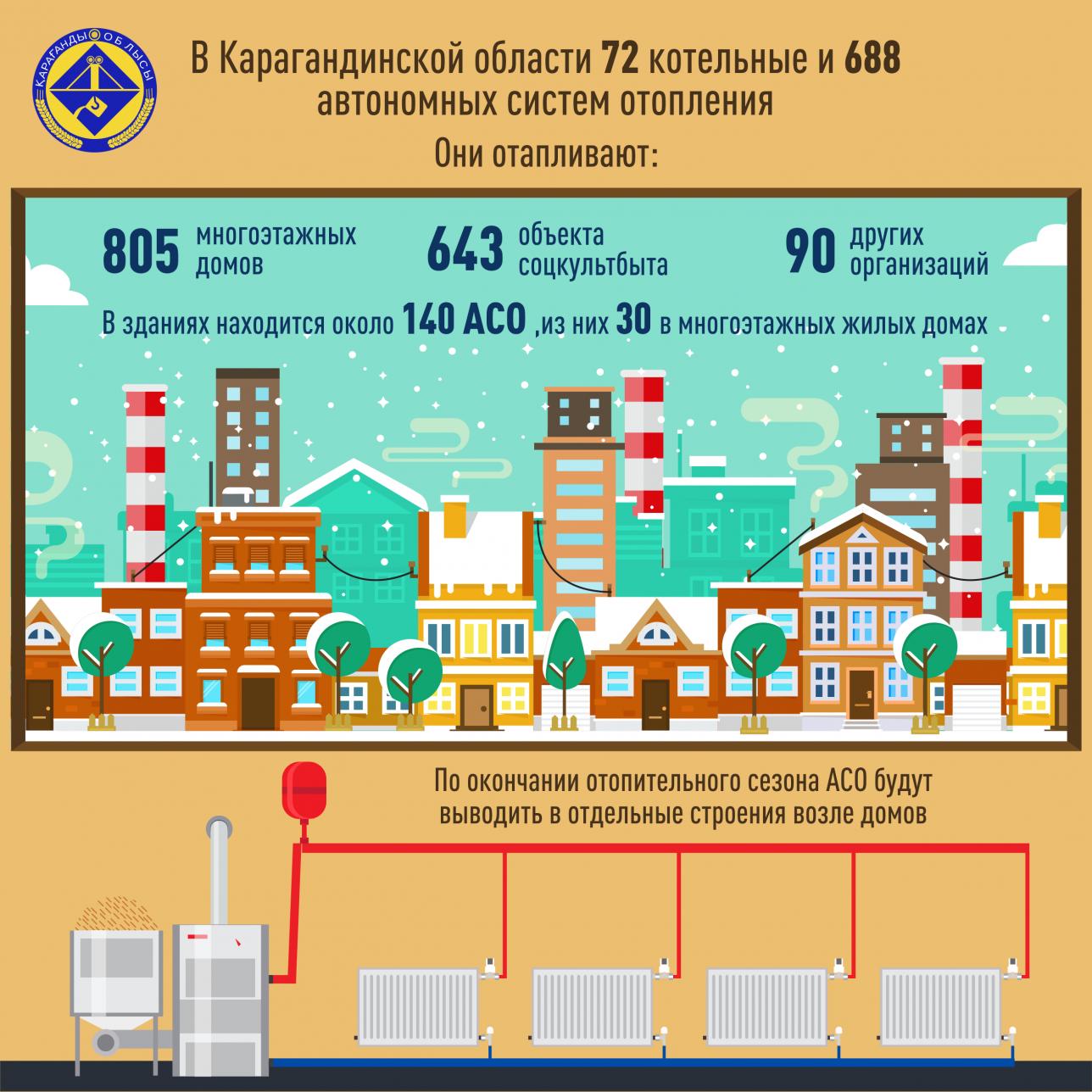 Результат обследования жилых объектов Карагандинской области