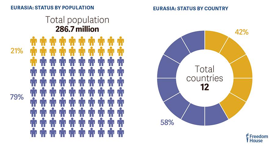 Таблица Евразийского континента, показывающая отношение свободного населения и стран к несвободному