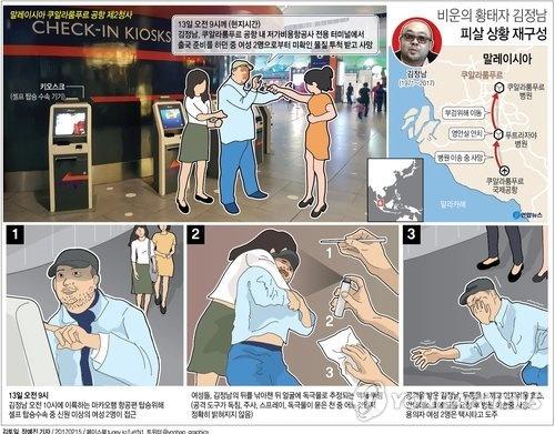 Схема убийства Ким Чон Нама