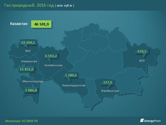 Добыча газа за 2016 год в разрезе регионов