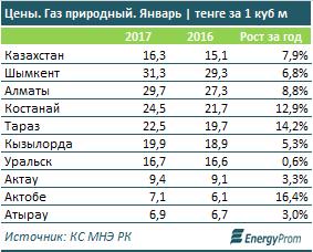 Цены на газ в стоимостном выражении