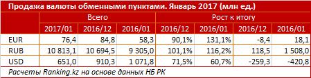 Продаж валюты обменными пунктами