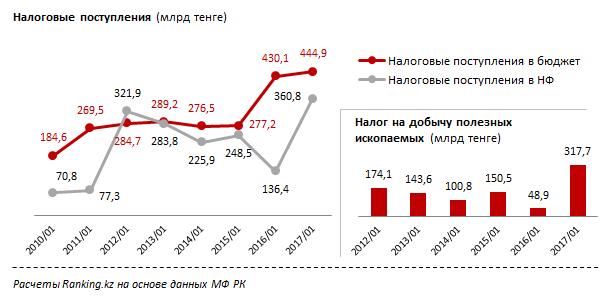 Объём поступления налогов с 2010 года