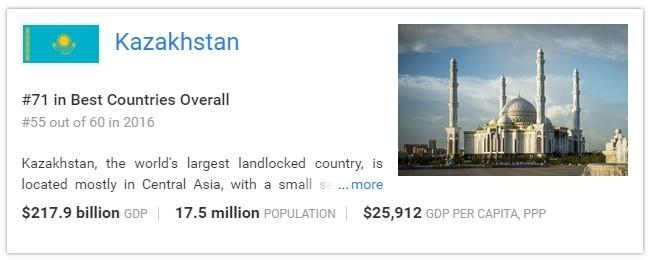Казахстан вошёл в рейтинг лучших стран мира