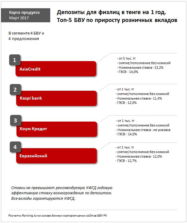 Рейтинг казахстанских банков по объёму розничных вкладов