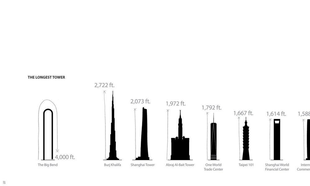 Создатели проекта сравнили длину самых высоких зданий мира