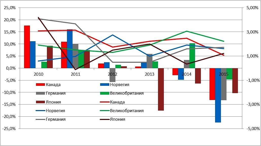График роста номинального ВВП различных стран в долларах США и показатели реального роста экономики по странам