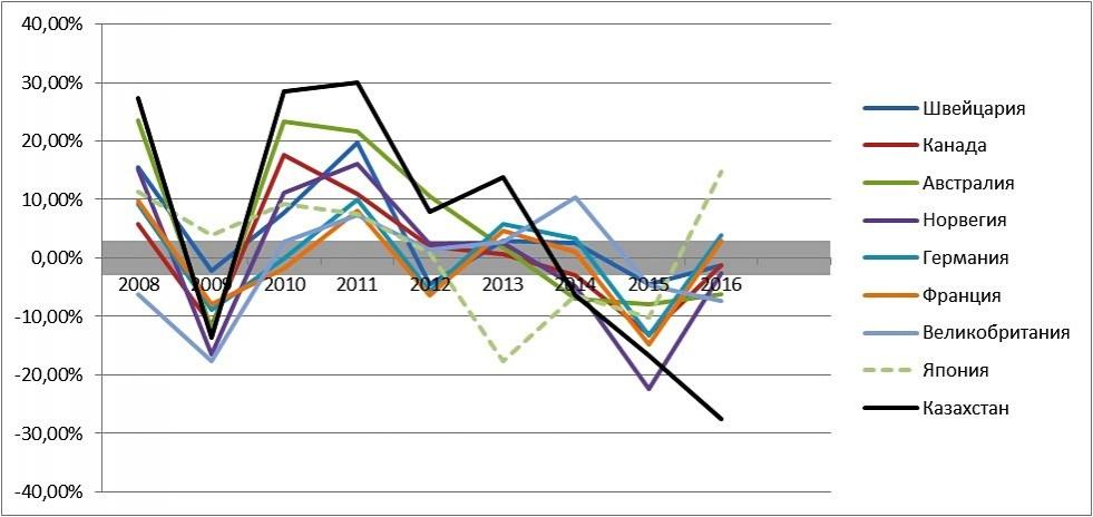 Динамика роста ВВП в номинальных долларах по странам