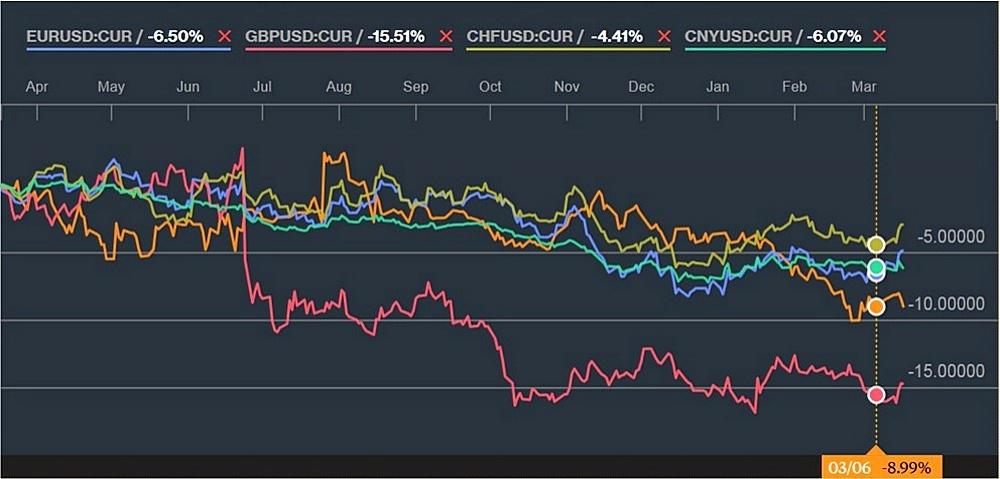 График изменения курсов тенге, евро, английского фунта, швейцарского франка к доллару США за год