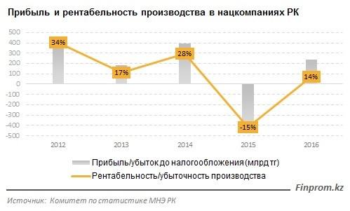 Прибыль и рентабельность в нацкомпаниях РК за 2016 год