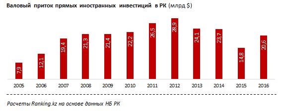 Валовый приток прямых иностранных инвестиций в РК