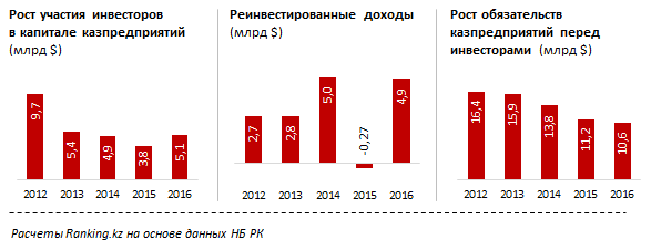 Динамики роста на основе расчётов Ranking kz
