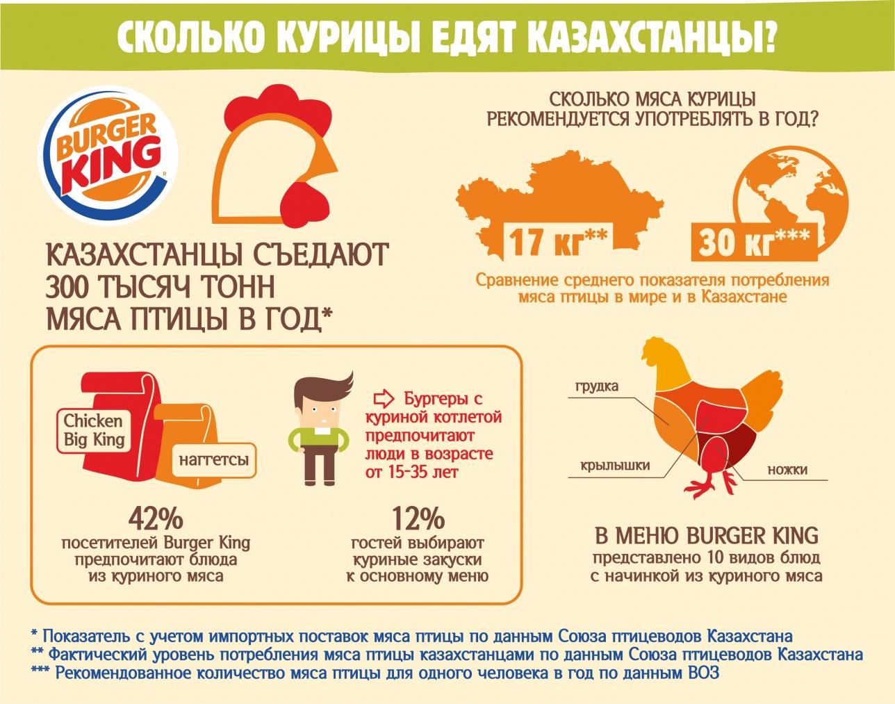 Инфографика по потреблению курицы