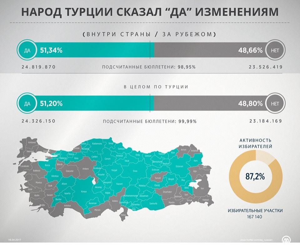 Данные после подсчёта 99,9% голосов