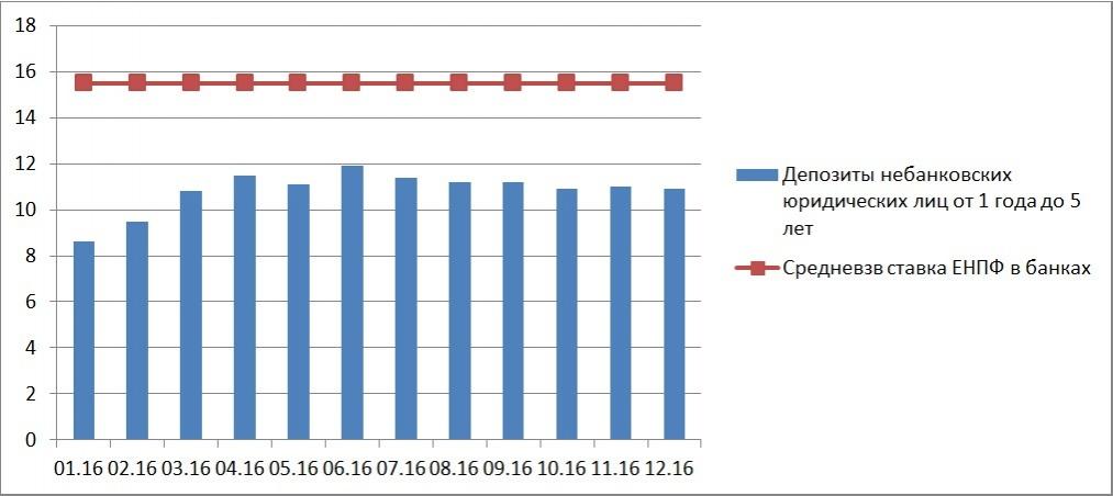 Ставки по депозитам небанковских юридических лиц в Казахстане