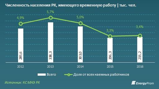 Численность населения РК с временной работой