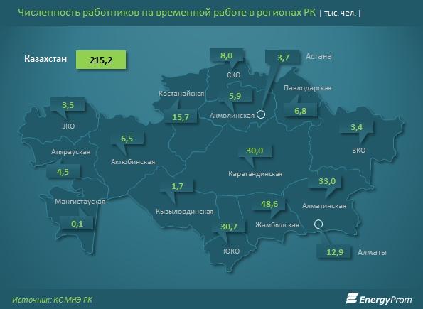 Численность населения в регионах на временной работе