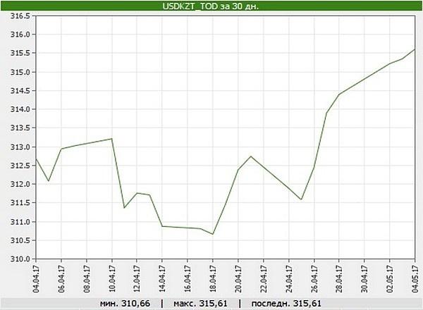 Динамика курса доллара по отношению к тенге