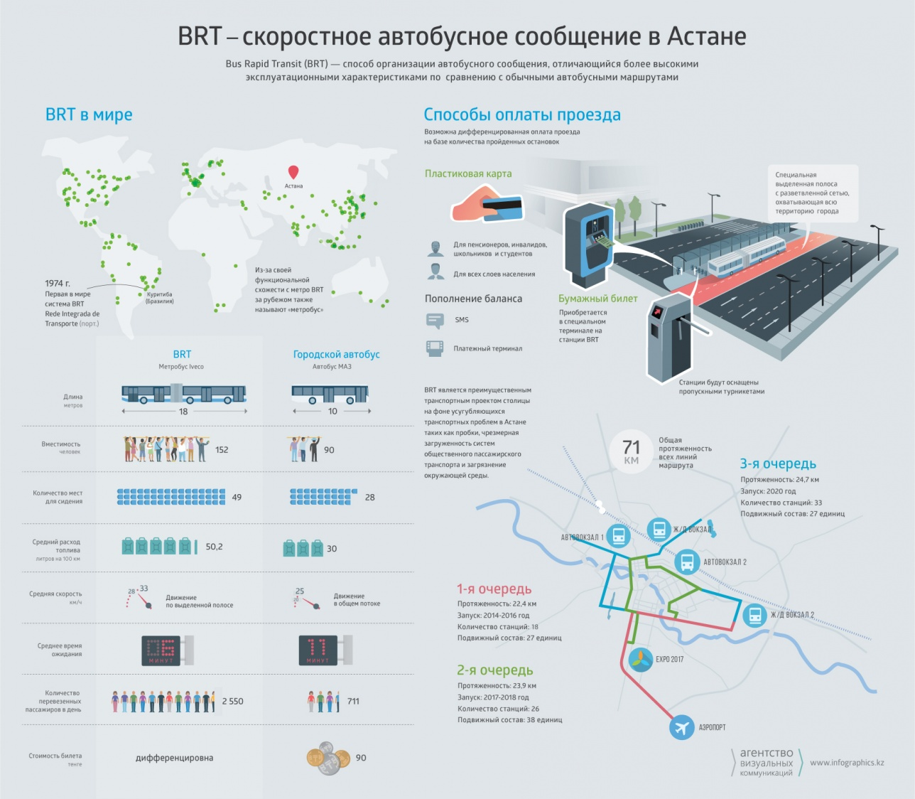 Инфографика, описывающая БРТ в Астане
