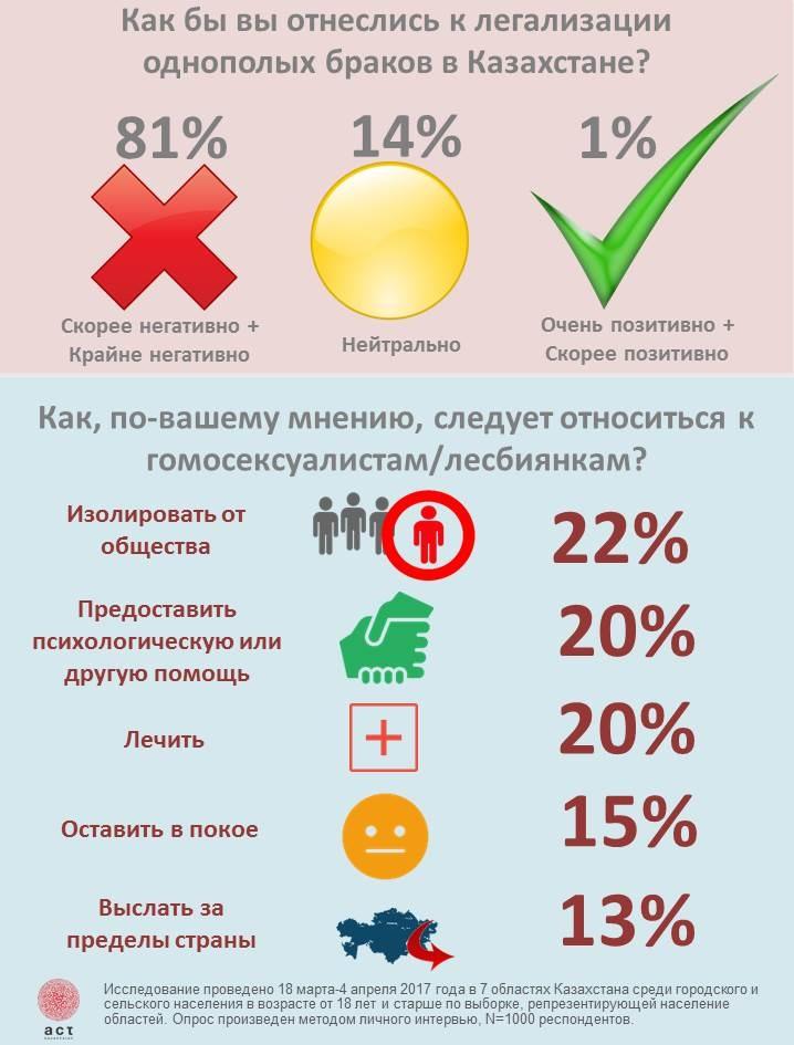 Отношение казахстанцев к ЛГБТ