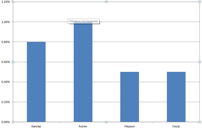 Қазақстан ұлттық валютасының жыл басынан бергі инфляциясы (%)