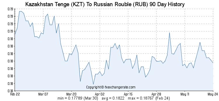 KZT/RUB валюта жұбының соңғы 90 күнде өзгерген бағасы