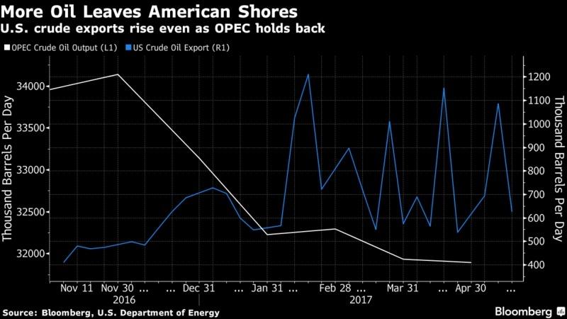 OPEC елдері мұнай экспорты көлемін азайтқанымен, АҚШ нарықтағы мұнайды арзандату үшін өз экспорты көлемін бірде азайтып енді бірде көбейтіп отыр