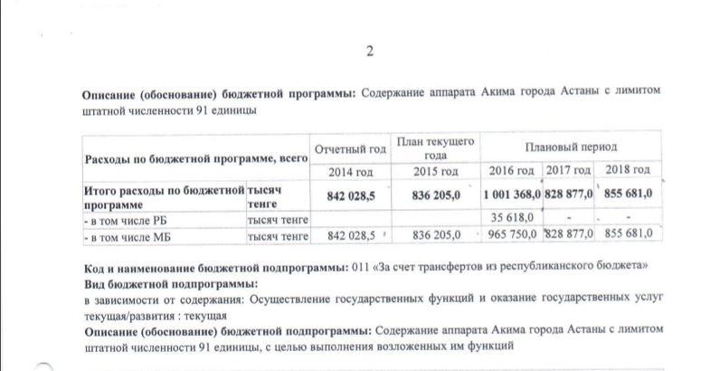 Приказ руководителя Аппарата акима города Астаны от 26.10.2016