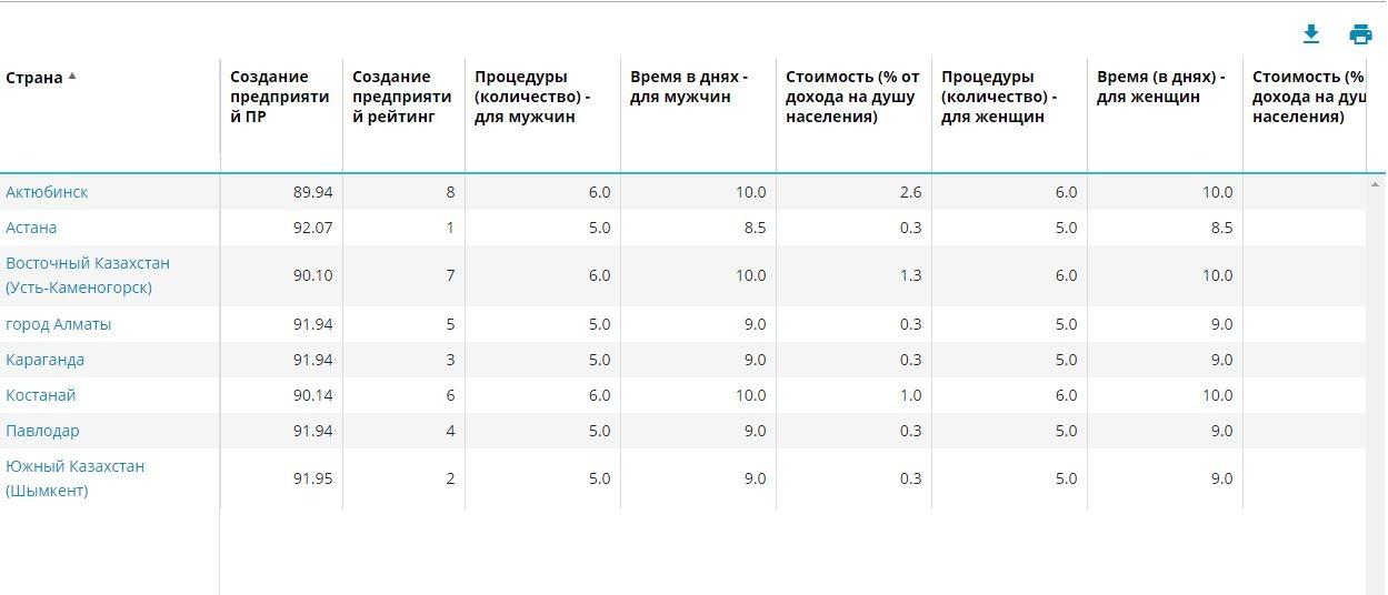 Рейтинг роста Казахстана в разрезе городов