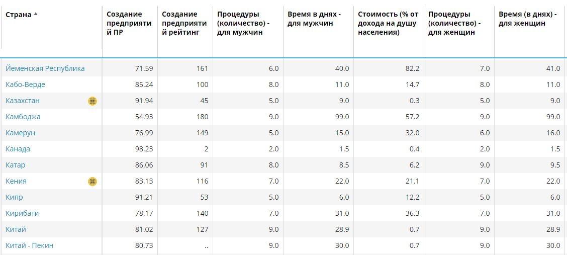 Казахстан улучшил свои позиции в авторитетном рейтинге