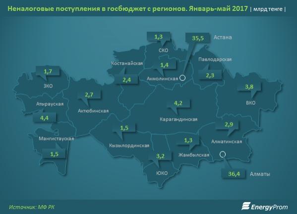 Неналоговые поступления с госбюджет с регионов