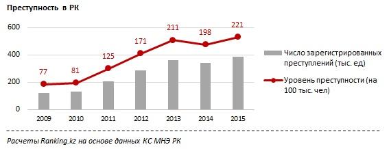 Преступность в Казахстане