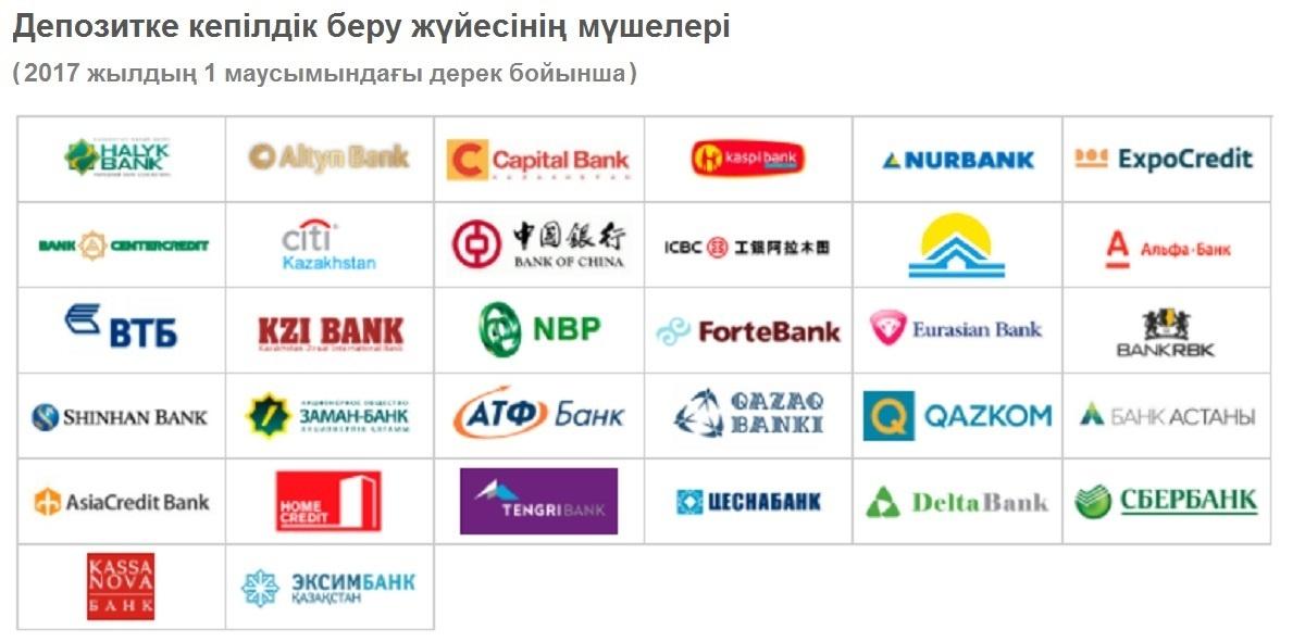 Қазақстанның депозиттерге кепілдік беру қоры (KDIF) мына банктердегі Қазақстан азаматтарының депозиттеріна кепілдік береді