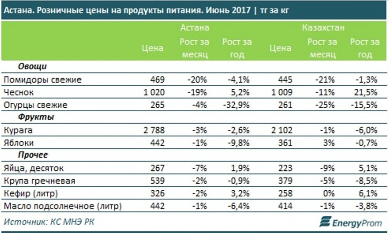 В Астане выросли цены на овощи