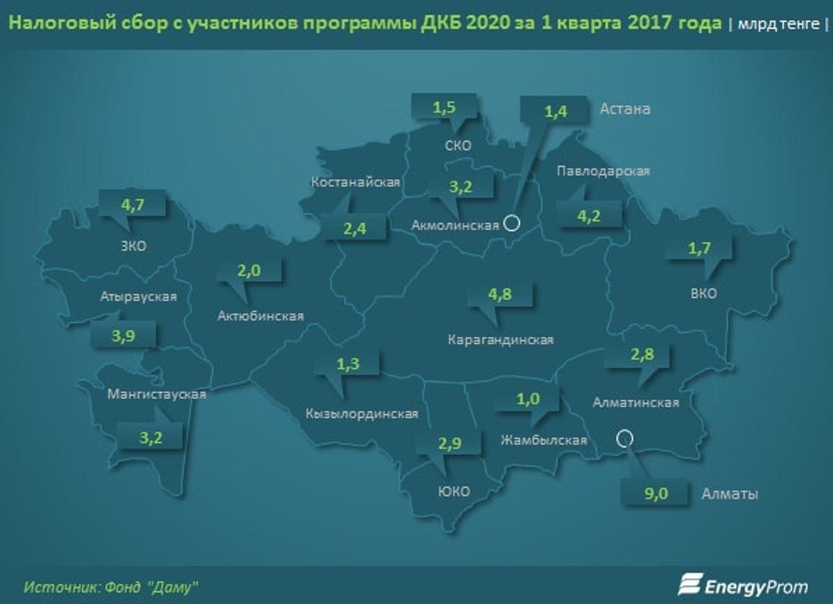 Налоги в разрезе регионов